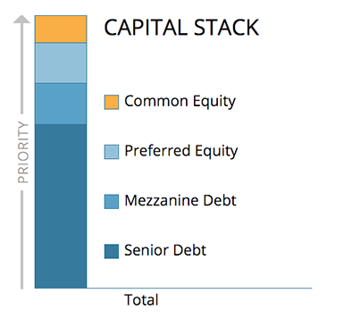 Understanding the Real Estate Capital Stack | CrowdStreet